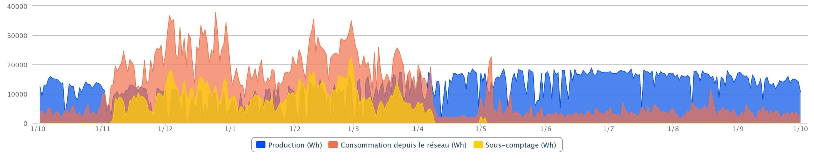 Consommation et production d'électricité sur un an - Maison rénovée